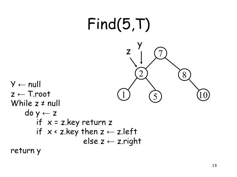 18 Y ← null z ← T.root While z ≠ null do y ← z if x = z.key return z if x < z.key then z ← z.left else z ← z.right return y Find(5,T) 2 8 7 5 10 1 z y
