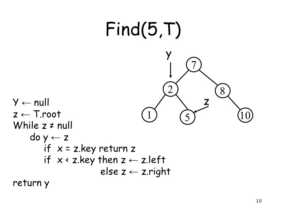 19 Y ← null z ← T.root While z ≠ null do y ← z if x = z.key return z if x < z.key then z ← z.left else z ← z.right return y Find(5,T) 2 8 7 5 10 1 z y