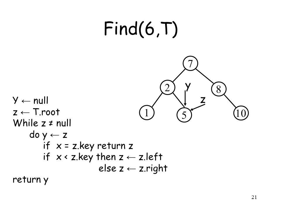 21 Y ← null z ← T.root While z ≠ null do y ← z if x = z.key return z if x < z.key then z ← z.left else z ← z.right return y Find(6,T) 2 8 7 5 10 1 z y
