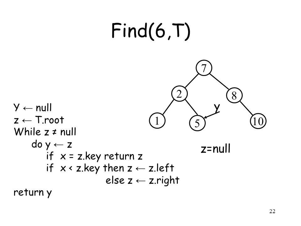 22 Y ← null z ← T.root While z ≠ null do y ← z if x = z.key return z if x < z.key then z ← z.left else z ← z.right return y Find(6,T) 2 8 7 5 10 1 y z=null