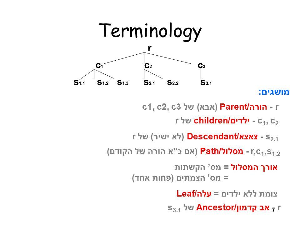 3 r c1c1 c2c2 c3c3 s 1.1 s 1.2 s 1.3 s 2.1 s 2.2 s 3.1 מושגים: r - הורה/Parent (אבא) של c1, c2, c3 c 1, c 2 - ילדים/children של r s 2.1 - צאצא/Descendant (לא ישיר) של r r,c 1,s 1.2 - מסלול/Path (אם כ א הורה של הקודם) אורך המסלול = מס' הקשתות = מס' הצמתים (פחות אחד) צומת ללא ילדים = עלה/Leaf r - אב קדמון/Ancestor של s 3.1 Terminology