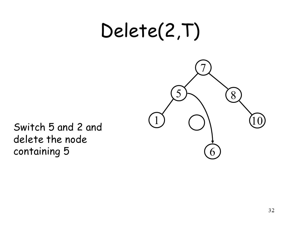 32 5 8 7 10 1 Delete(2,T) 6 Switch 5 and 2 and delete the node containing 5