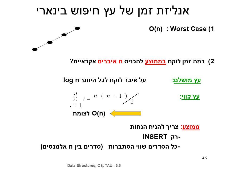 46 1) O(n) : Worst Case 2) כמה זמן לוקח בממוצע להכניס n איברים אקראיים? עץ מושלם: עץ קווי: על איבר לוקח לכל היותר log n O(n) לצומת ממוצע: צריך להניח ה