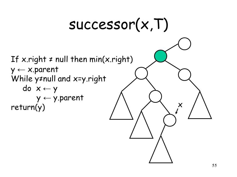 55 successor(x,T) If x.right ≠ null then min(x.right) y ← x.parent While y≠null and x=y.right do x ← y y ← y.parent return(y) x