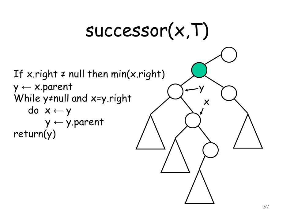 57 successor(x,T) If x.right ≠ null then min(x.right) y ← x.parent While y≠null and x=y.right do x ← y y ← y.parent return(y) y x