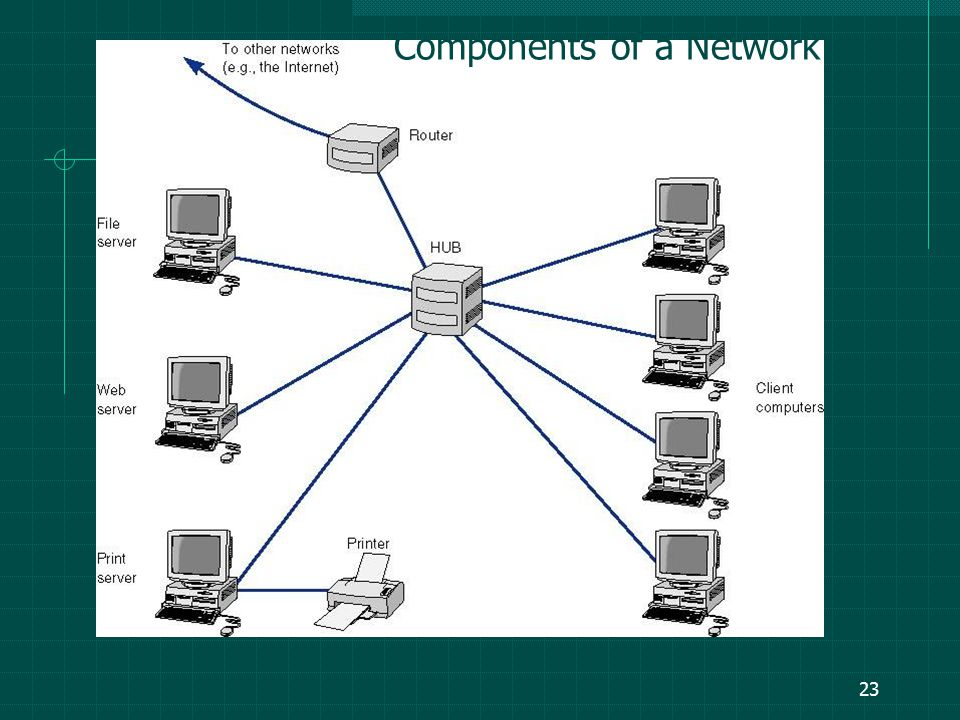 22 Components of a Network Server (or Host computer) Central computer in the network, storing data or software that can be accessed by the clients.