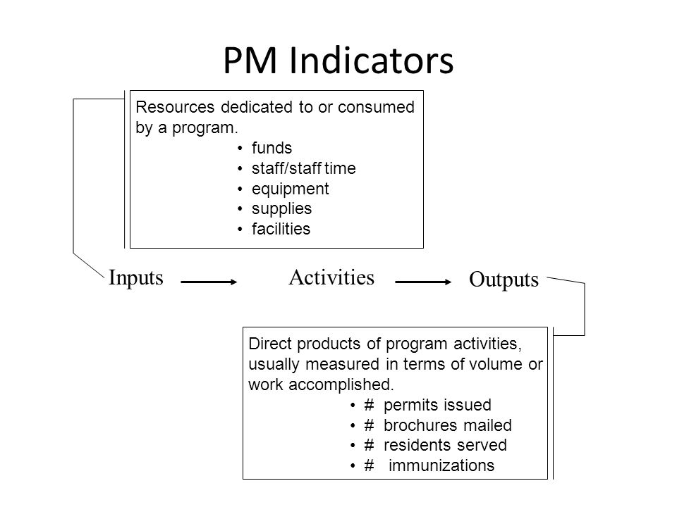 PM Indicators InputsActivities Outputs Resources dedicated to or consumed by a program.