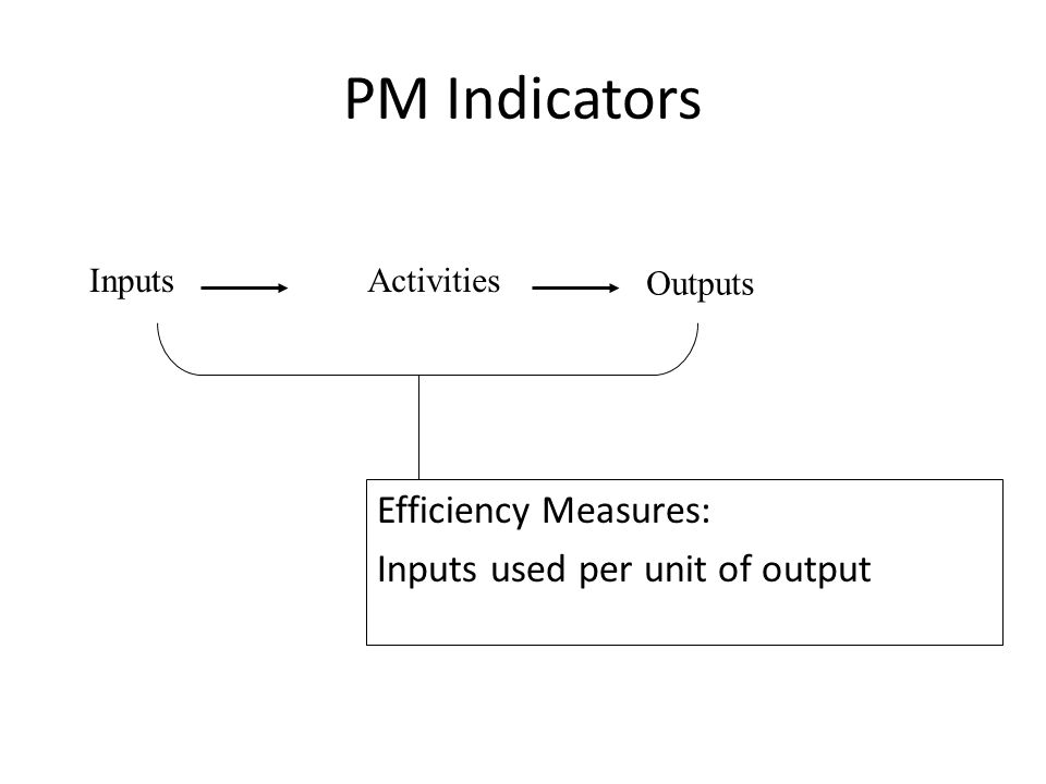 PM Indicators Efficiency Measures: Inputs used per unit of output InputsActivities Outputs