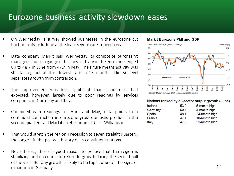 11 Eurozone business activity slowdown eases On Wednesday, a survey showed businesses in the eurozone cut back on activity in June at the least severe rate in over a year.