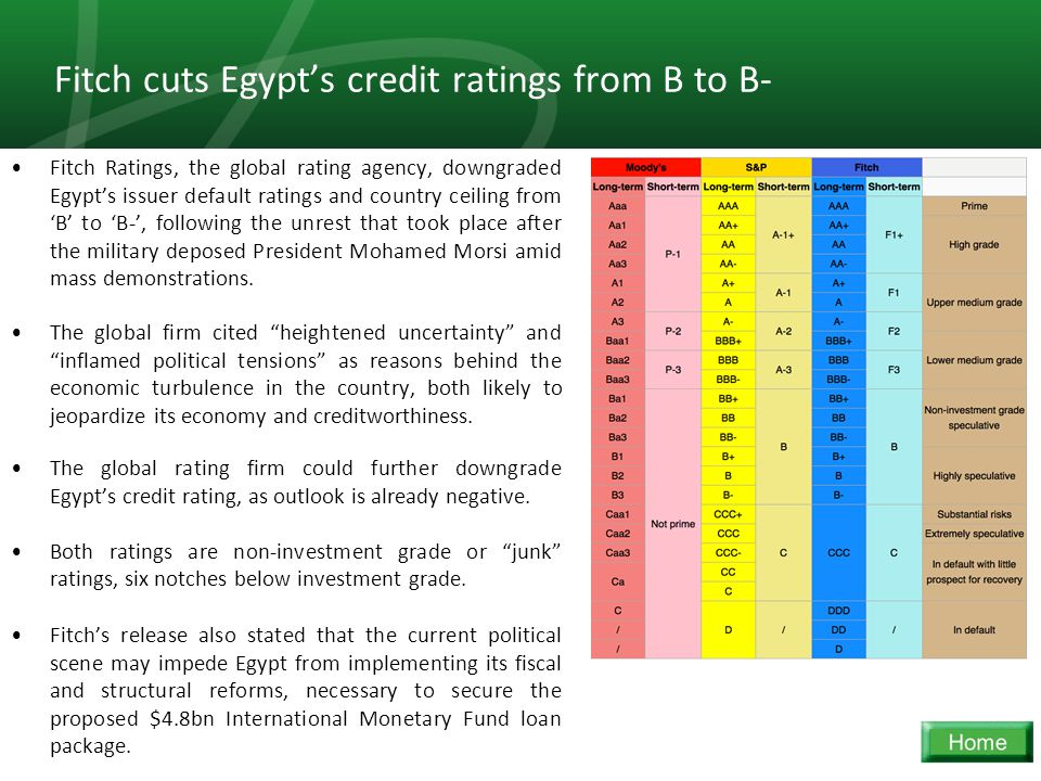 25 Fitch cuts Egypt's credit ratings from B to B- Fitch Ratings, the global rating agency, downgraded Egypt's issuer default ratings and country ceiling from 'B' to 'B-', following the unrest that took place after the military deposed President Mohamed Morsi amid mass demonstrations.
