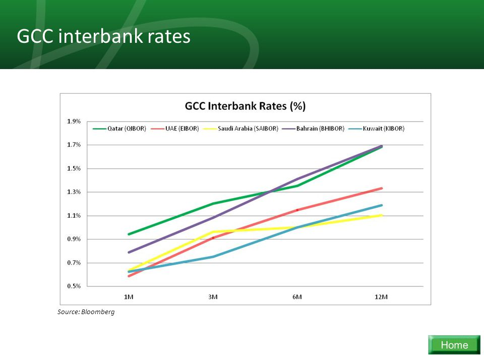 29 GCC interbank rates Source: Bloomberg