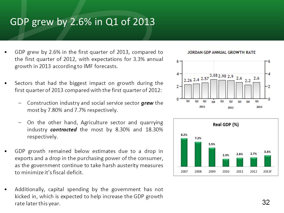 32 GDP grew by 2.6% in the first quarter of 2013, compared to the first quarter of 2012, with expectations for 3.3% annual growth in 2013 according to IMF forecasts.