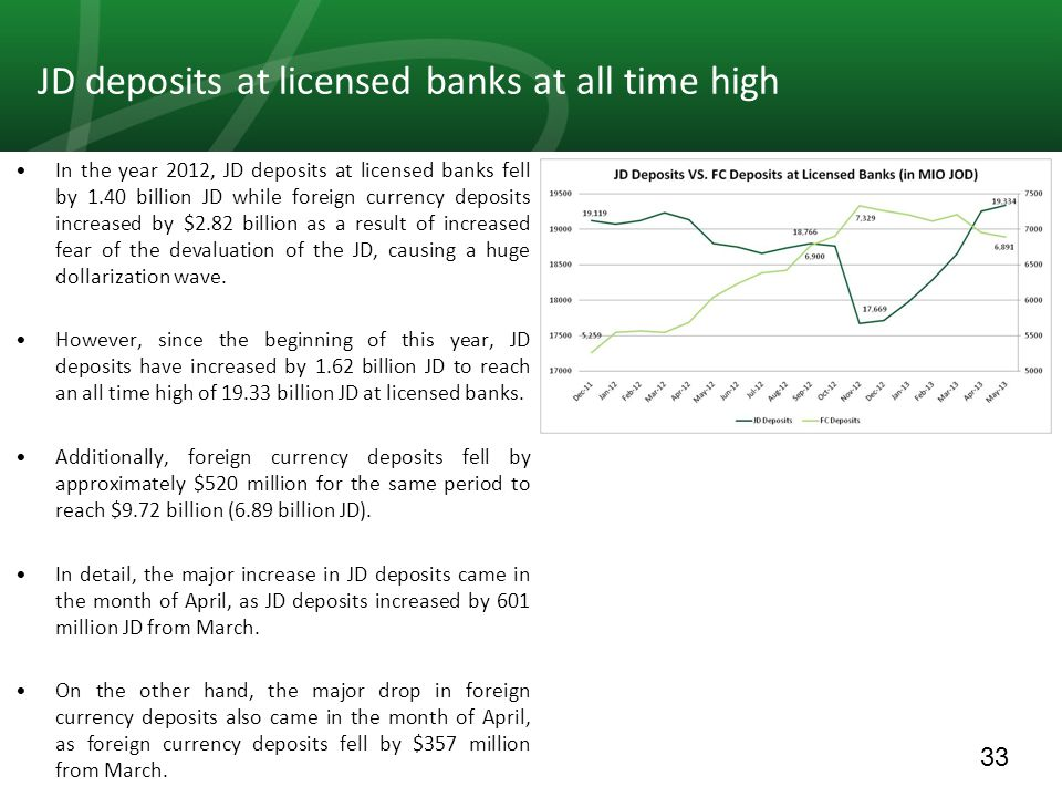 33 In the year 2012, JD deposits at licensed banks fell by 1.40 billion JD while foreign currency deposits increased by $2.82 billion as a result of increased fear of the devaluation of the JD, causing a huge dollarization wave.