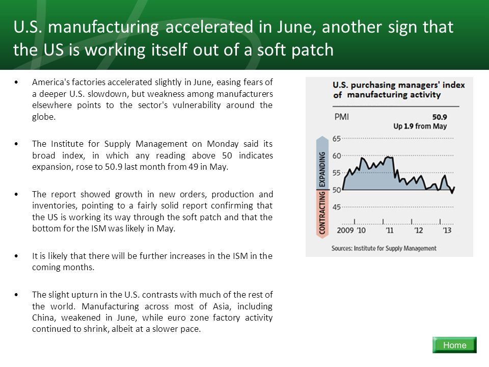 7 America s factories accelerated slightly in June, easing fears of a deeper U.S.