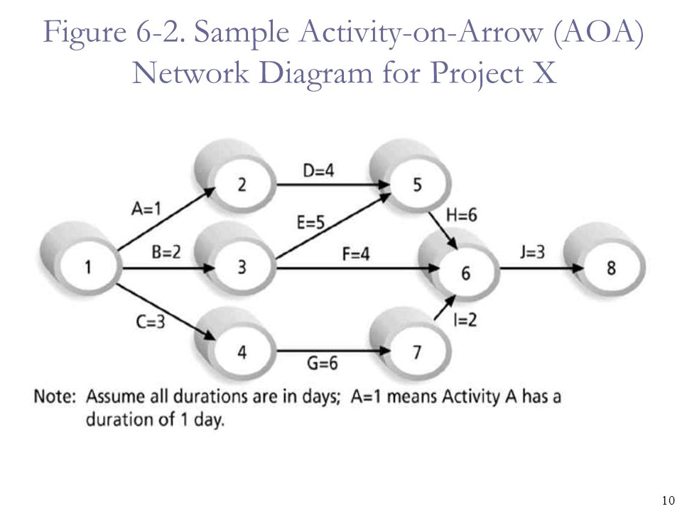 10 Figure 6-2. Sample Activity-on-Arrow (AOA) Network Diagram for Project X