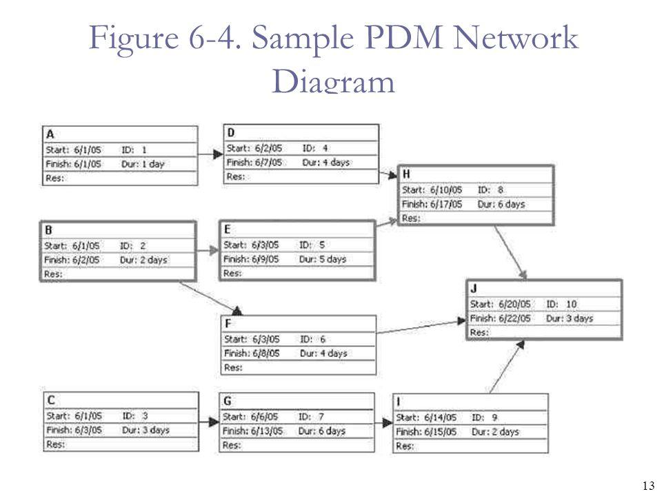 13 Figure 6-4. Sample PDM Network Diagram