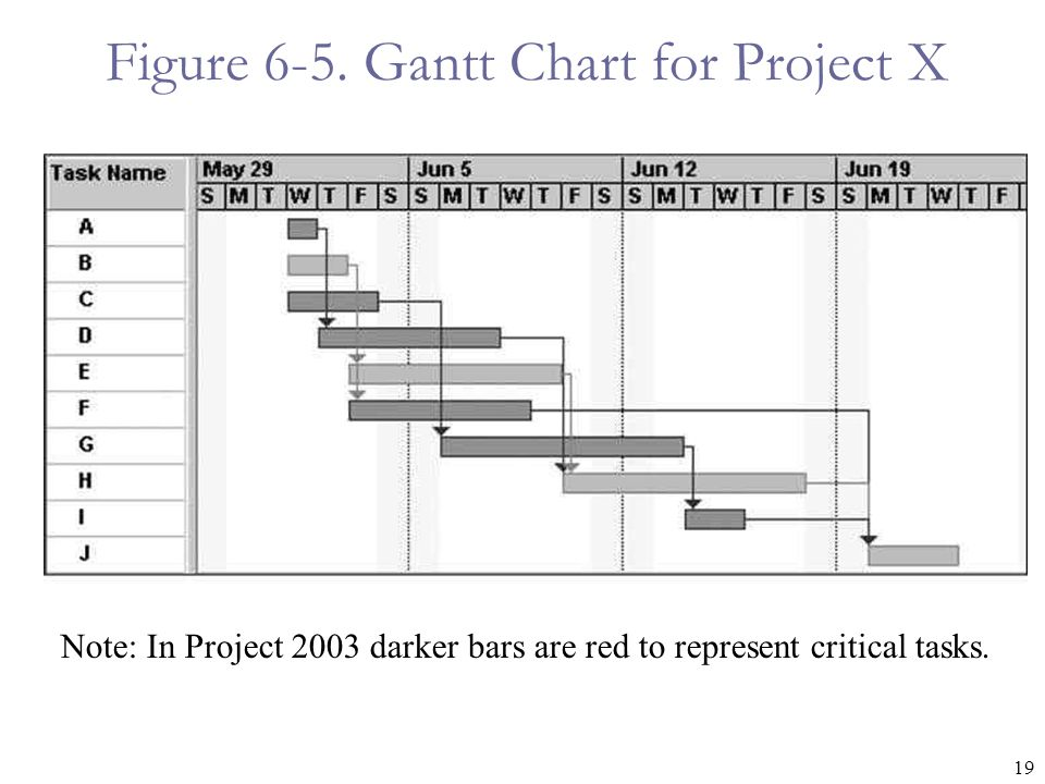 19 Figure 6-5. Gantt Chart for Project X Note: In Project 2003 darker bars are red to represent critical tasks.