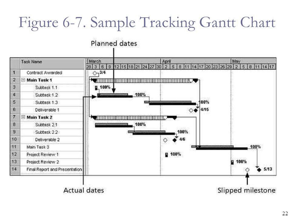 22 Figure 6-7. Sample Tracking Gantt Chart