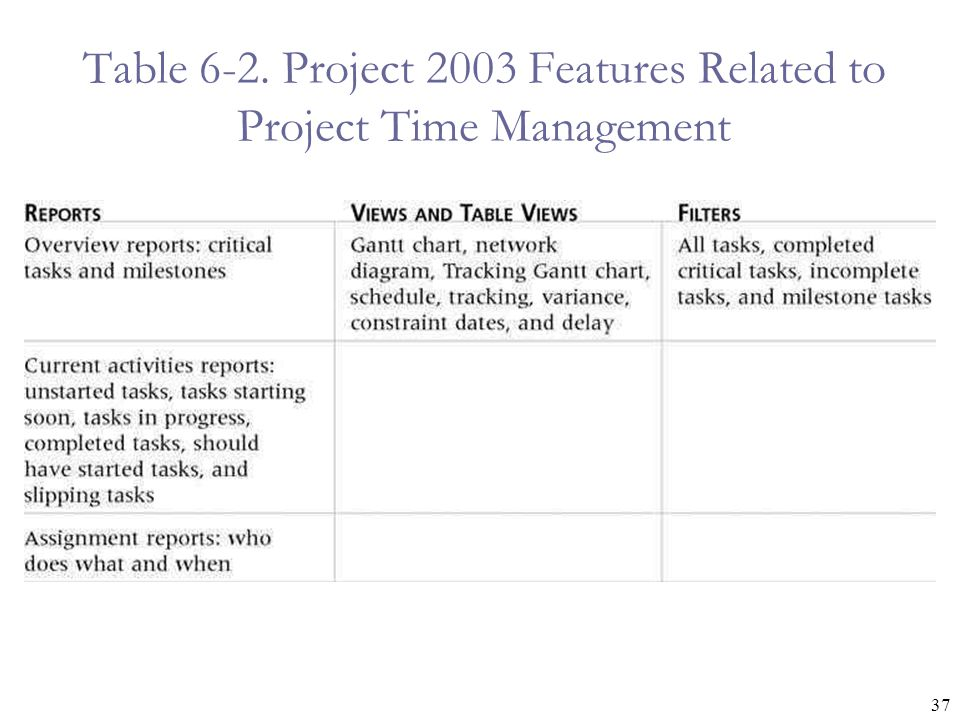 37 Table 6-2. Project 2003 Features Related to Project Time Management