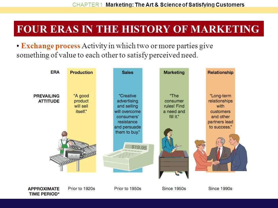 CHAPTER 1 Marketing: The Art & Science of Satisfying Customers FOUR ERAS IN THE HISTORY OF MARKETING Exchange process Activity in which two or more pa