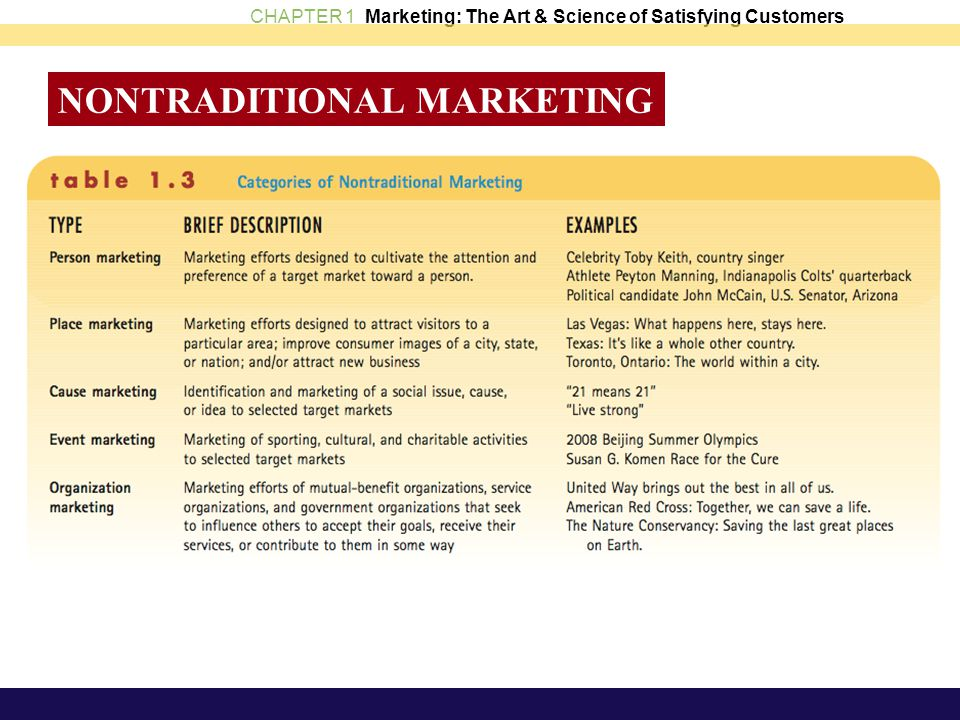 CHAPTER 1 Marketing: The Art & Science of Satisfying Customers NONTRADITIONAL MARKETING