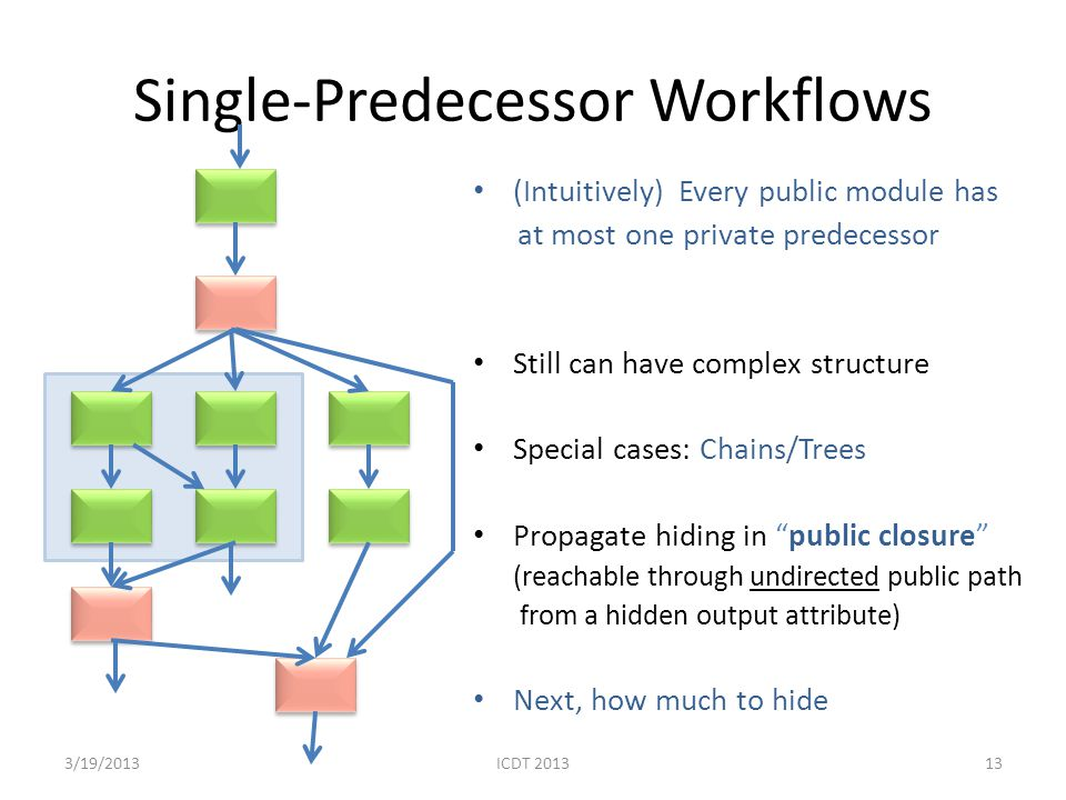 Single-Predecessor Workflows (Intuitively) Every public module has at most one private predecessor Still can have complex structure Special cases: Chains/Trees Propagate hiding in public closure (reachable through undirected public path from a hidden output attribute) Next, how much to hide 133/19/2013 ICDT 2013