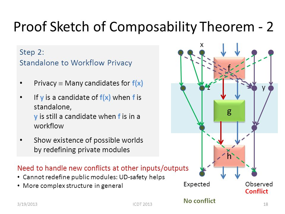 Step 2: Standalone to Workflow Privacy Privacy  Many candidates for f(x) If y is a candidate of f(x) when f is standalone, y is still a candidate when f is in a workflow Show existence of possible worlds by redefining private modules Proof Sketch of Composability Theorem - 2 183/19/2013 f f g g h h x zy ExpectedObserved Conflict No conflict Need to handle new conflicts at other inputs/outputs Cannot redefine public modules: UD-safety helps More complex structure in general ICDT 2013