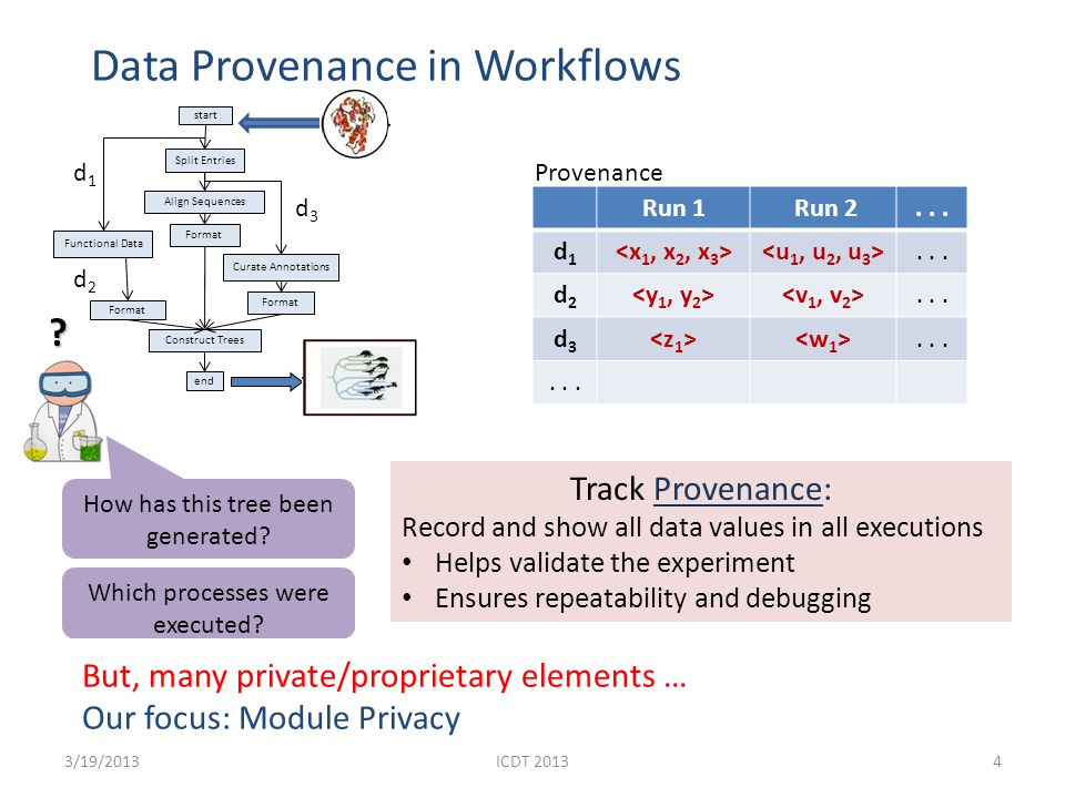 Motivation: Module Privacy 3/19/20135 Revealing all data as provenance in an execution can reveal module behavior Goal: Partially hide provenance to protect the privacy of modules when they belong to a workflow Goal: Partially hide provenance to protect the privacy of modules when they belong to a workflow d1d1 d2d2 d3d3 ICDT 2013