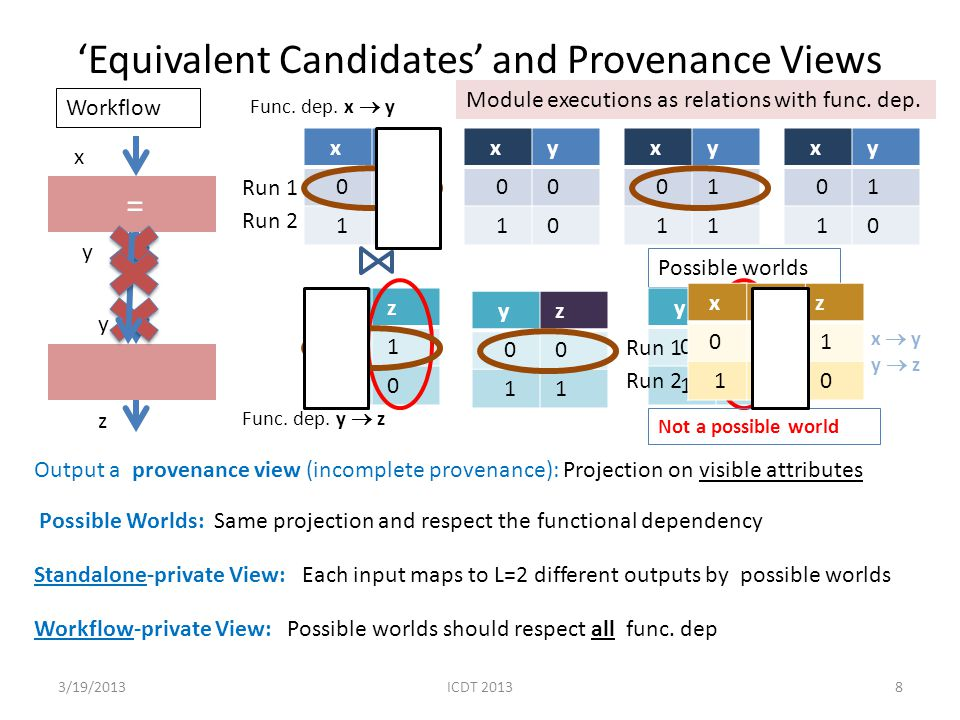 'Equivalent Candidates' and Provenance Views 3/19/20138 = x y 0 0 1 1 x y z x y 0 0 1 0 x y 0 1 1 1 x y 0 1 1 0 y z 0 1 1 0 y z 0 0 1 1 Output a provenance view (incomplete provenance): Projection on visible attributes Possible Worlds: Same projection and respect the functional dependency Standalone-private View: Each input maps to L=2 different outputs by possible worlds Workflow-private View: Possible worlds should respect all func.
