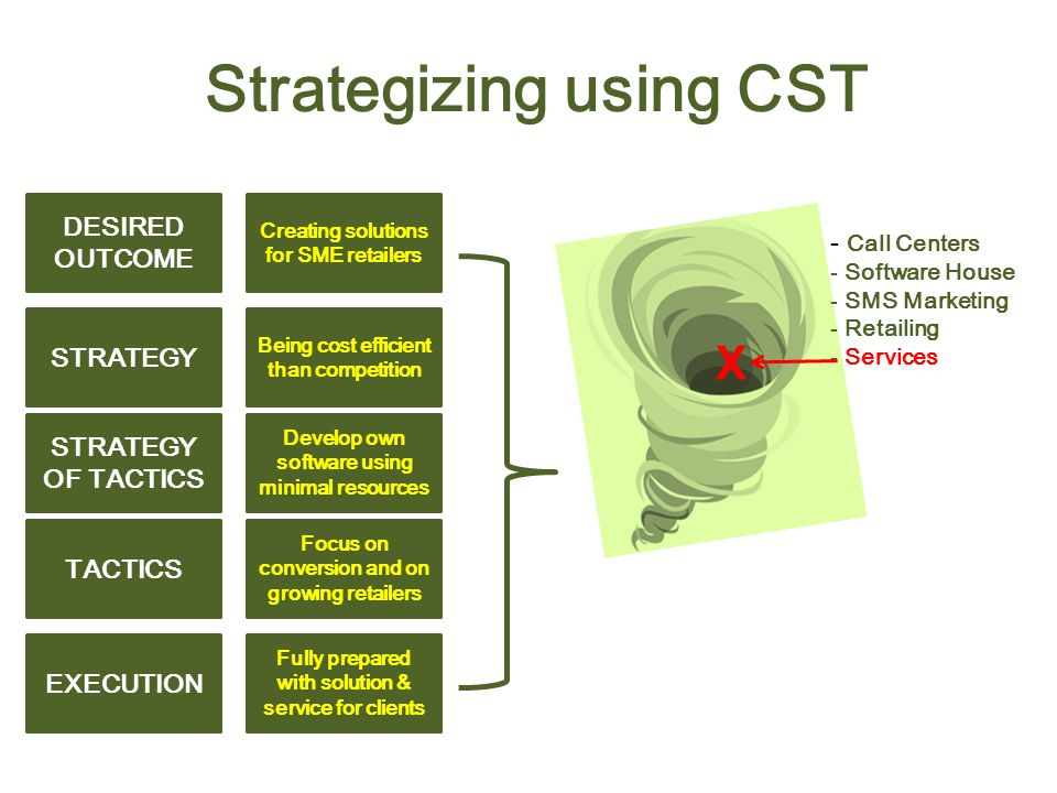DESIRED OUTCOME STRATEGY STRATEGY OF TACTICS EXECUTION TACTICS Strategizing using CST - Call Centers - Software House - SMS Marketing - Retailing - Services X Creating solutions for SME retailers Being cost efficient than competition Develop own software using minimal resources Fully prepared with solution & service for clients Focus on conversion and on growing retailers