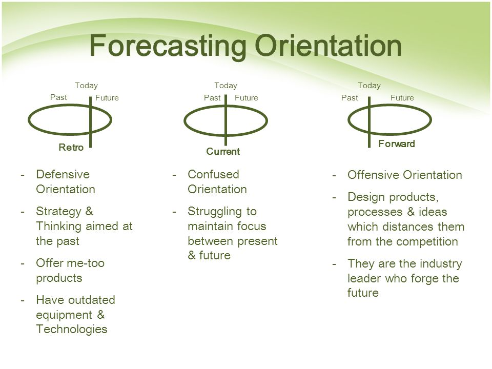 Forecasting Orientation Retro Current Forward Past Today Future -Defensive Orientation -Strategy & Thinking aimed at the past -Offer me-too products -Have outdated equipment & Technologies -Confused Orientation -Struggling to maintain focus between present & future -Offensive Orientation -Design products, processes & ideas which distances them from the competition -They are the industry leader who forge the future
