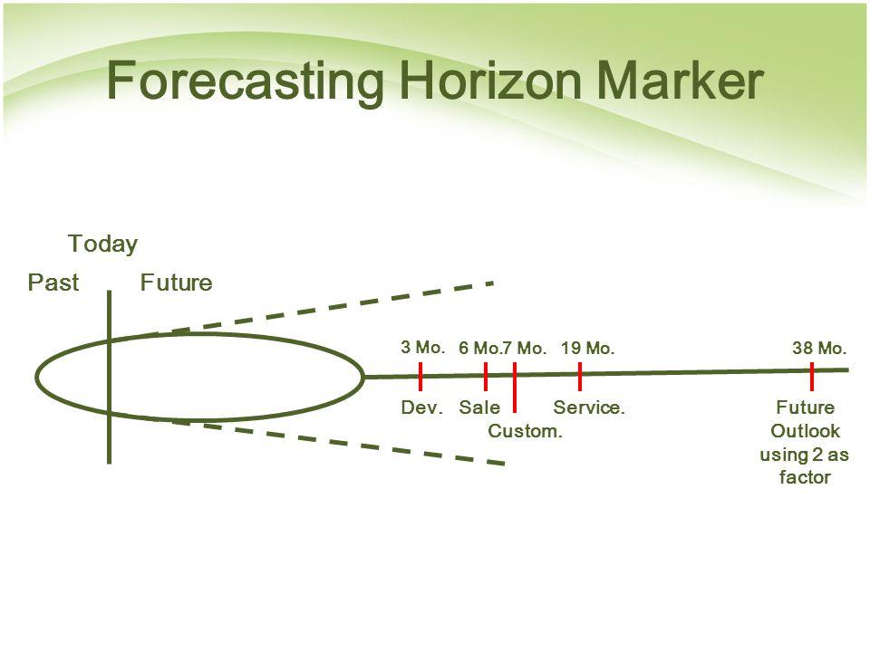 Forecasting Horizon Marker Past Today Future 3 Mo.