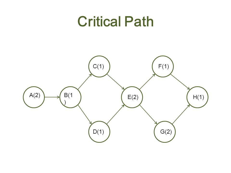 Critical Path A(2)B(1 ) C(1) D(1) E(2) F(1) G(2) H(1) Total 2 + 1 + 1 + 2 + 2 + 1 = 9 weeks