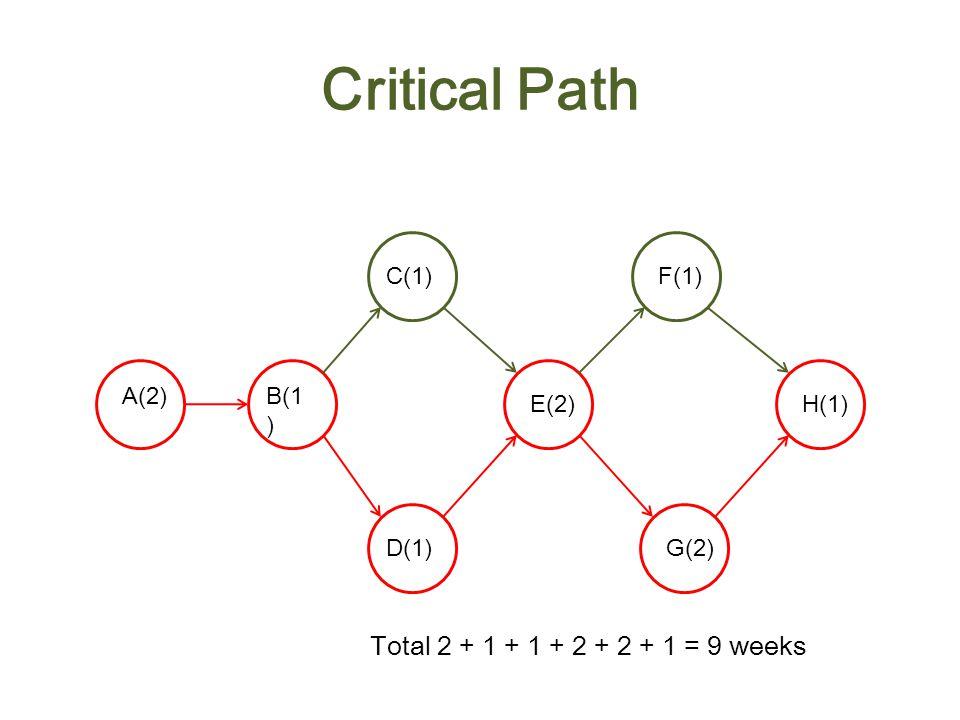 Critical Path A(2)B(1 ) C(1) D(1) E(2) F(1) G(2) H(1) ES=0 EF=2 LS=0 LF=2 LS=2 LF=3 LS=4 LF=6 LS=3 LF=4 LS=3 LF=4 LS=6 LF=8 LS=7 LF=8 LS=8 LF=9 ES=2 EF=3 ES=3 EF=4 ES=3 EF=4 ES=4 EF=6 ES=6 EF=7 ES=6 EF=8 ES=8 EF=9 Slack time