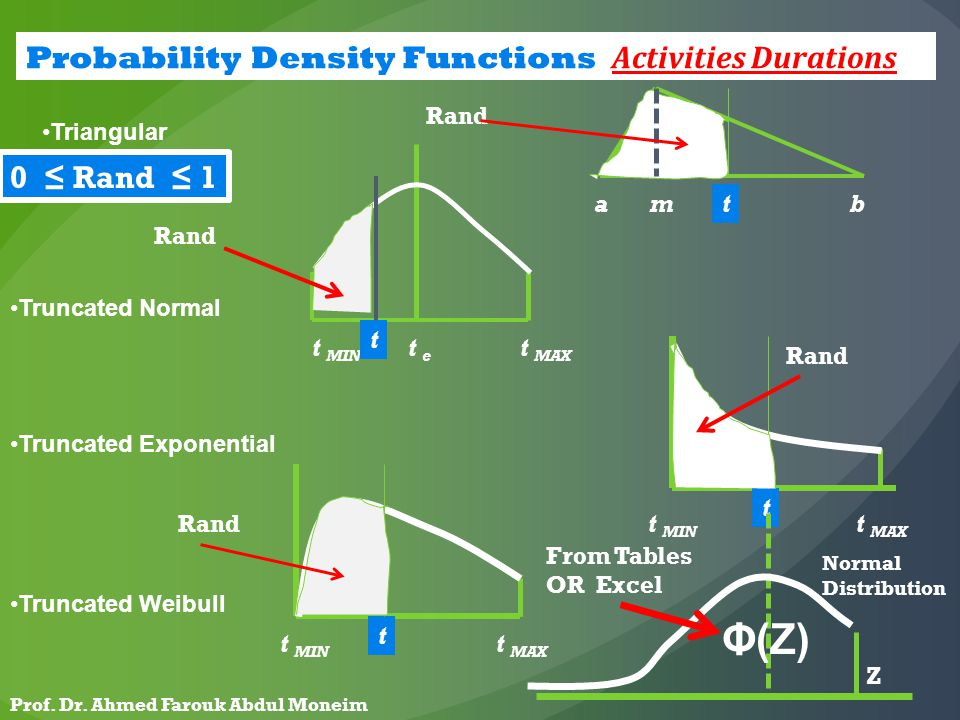 Probability Density Functions Activities Durations : Triangular Truncated Normal Truncated Exponential Truncated Weibull amb t e t MIN t MAX t MIN t MAX t MIN t MAX t t t t Rand 0 ≤ Rand ≤ 1 Φ(Z) Z From Tables OR Excel Normal Distribution Prof.