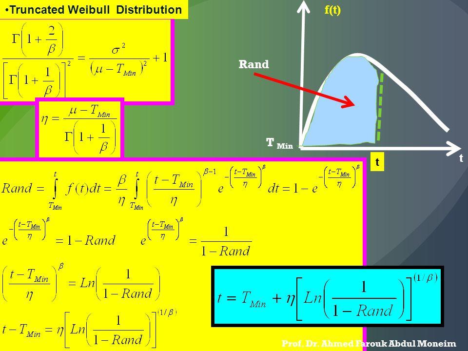 Truncated Weibull Distribution T Min t f(t) t Rand Prof. Dr. Ahmed Farouk Abdul Moneim