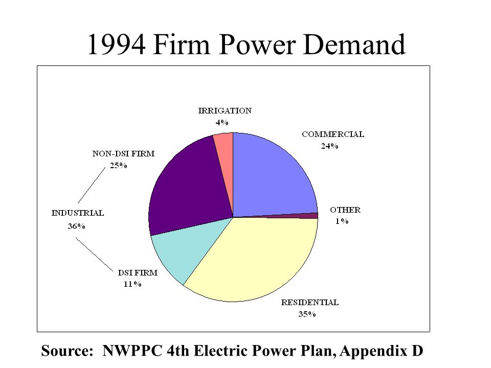 1994 Firm Power Demand Source: NWPPC 4th Electric Power Plan, Appendix D