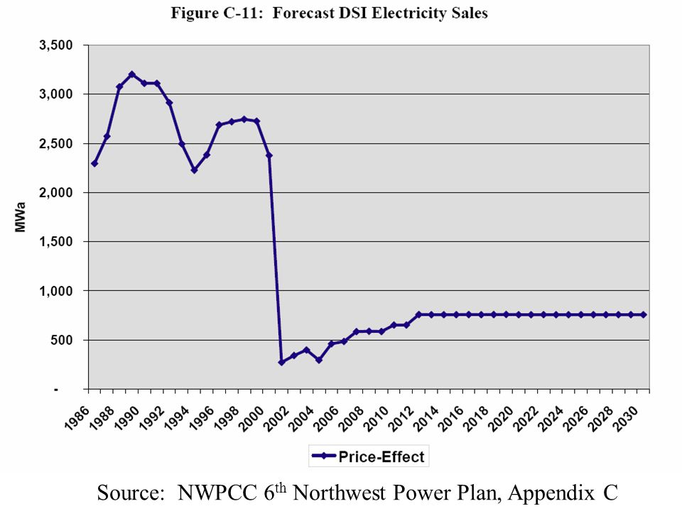 Source: NWPCC 6 th Northwest Power Plan, Appendix C
