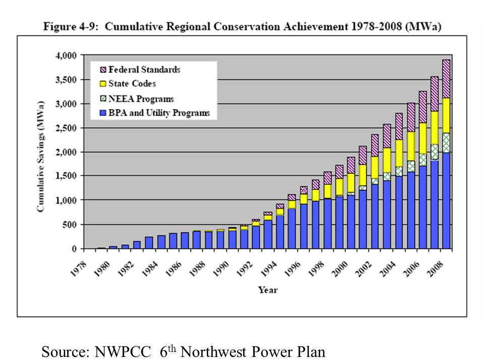 Source: NWPCC 6 th Northwest Power Plan