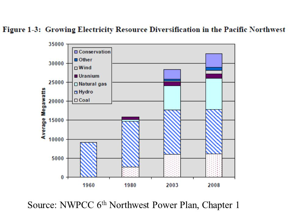 Source: NWPCC 6 th Northwest Power Plan, Chapter 1