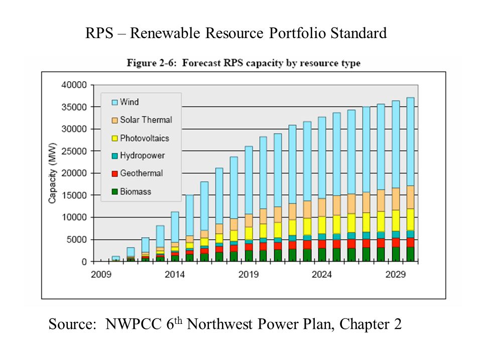 Source: NWPCC 6 th Northwest Power Plan, Chapter 2 RPS – Renewable Resource Portfolio Standard
