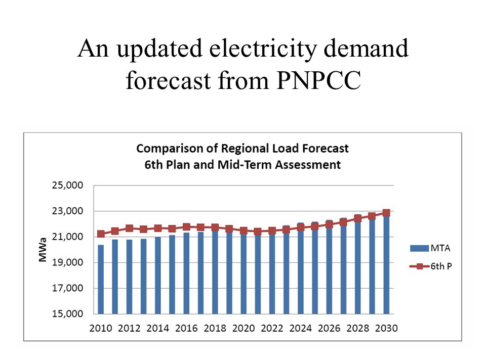 An updated electricity demand forecast from PNPCC