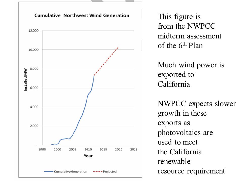 This figure is from the NWPCC midterm assessment of the 6 th Plan Much wind power is exported to California NWPCC expects slower growth in these exports as photovoltaics are used to meet the California renewable resource requirement