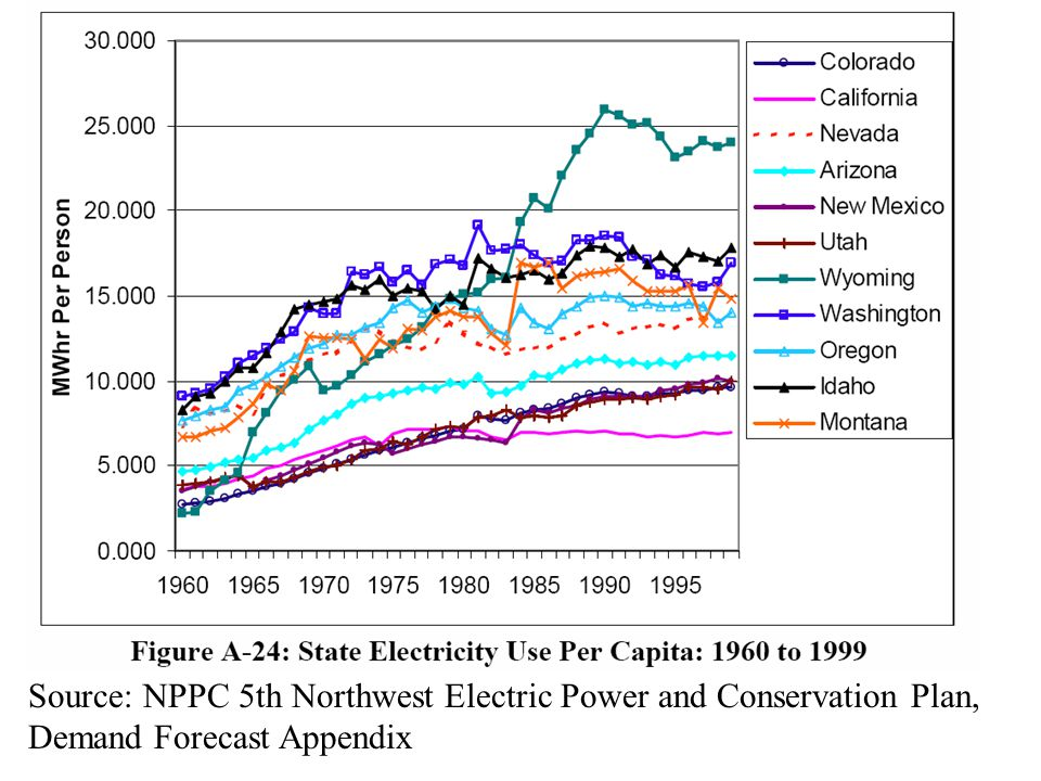 Source: NPPC 5th Northwest Electric Power and Conservation Plan, Demand Forecast Appendix
