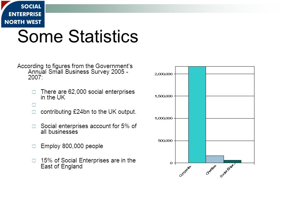 Some Statistics According to figures from the Government s Annual Small Business Survey 2005 - 2007:  There are 62,000 social enterprises in the UK   contributing £24bn to the UK output.
