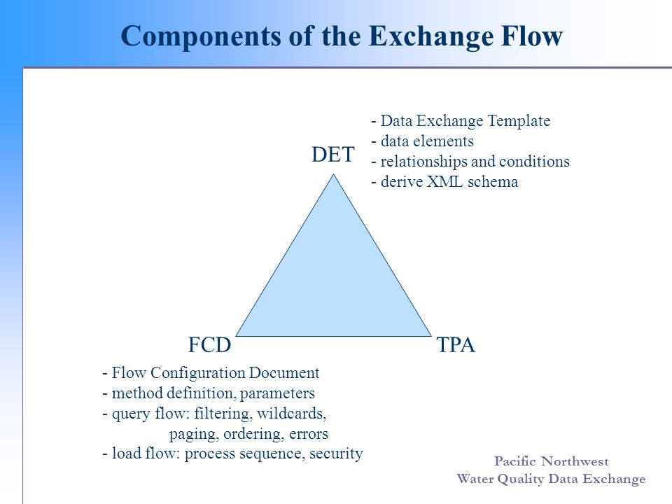 Pacific Northwest Water Quality Data Exchange Components of the Exchange Flow DET FCDTPA - Data Exchange Template - data elements - relationships and conditions - derive XML schema - Flow Configuration Document - method definition, parameters - query flow: filtering, wildcards, paging, ordering, errors - load flow: process sequence, security