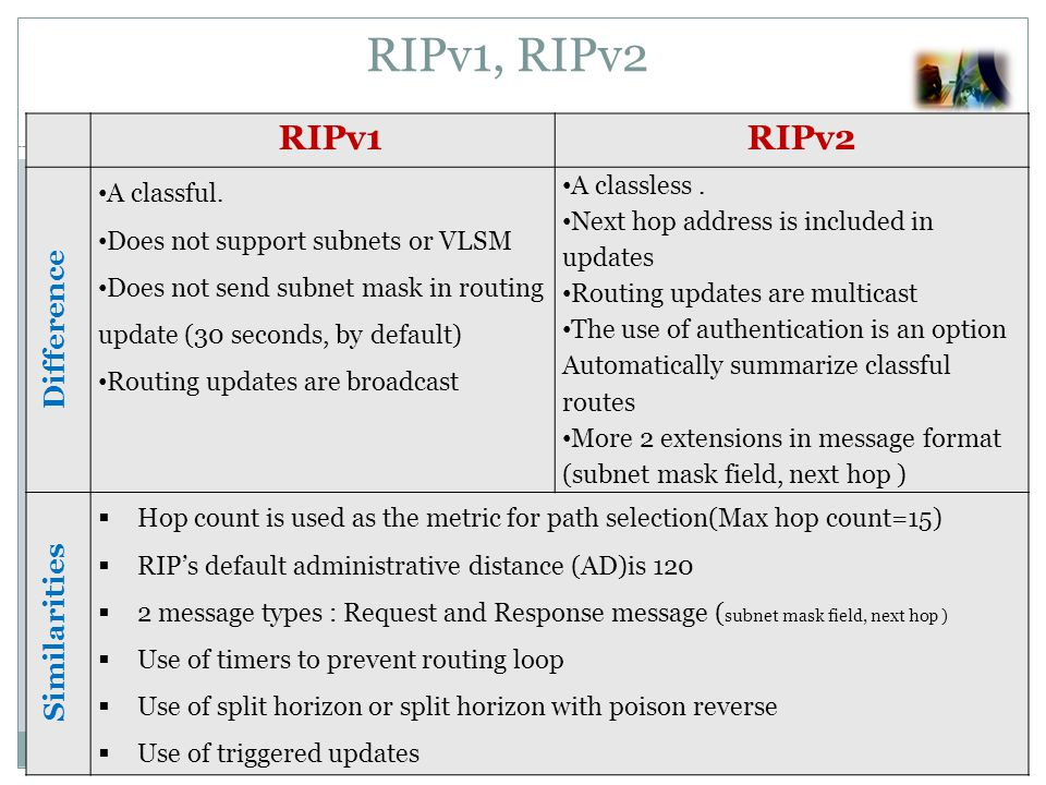 RIPv1RIPv2 Difference A classful. Does not support subnets or VLSM Does not send subnet mask in routing update (30 seconds, by default) Routing update