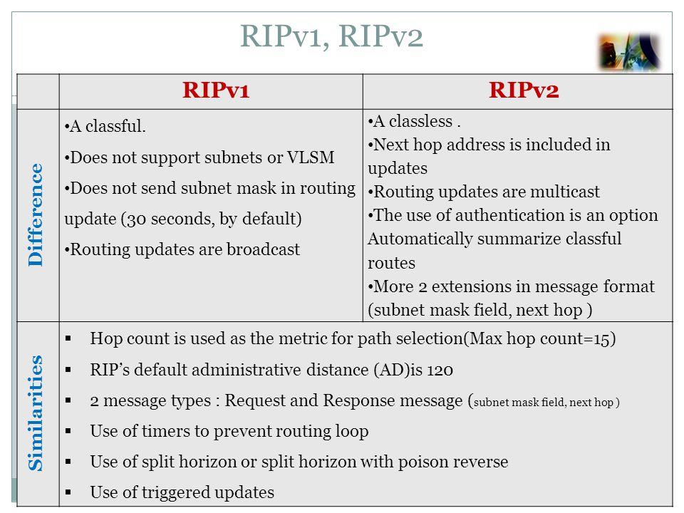 RIPv1RIPv2 Difference A classful.