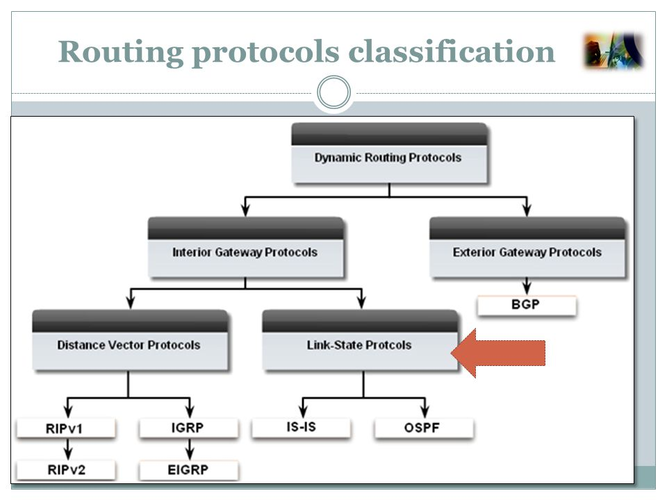 Interior Gatway Protocols (IGP) Linked state protocols: (SPF,if not necessarily the path with the least number of hops) and the routers use a database to construct a topology map of the network.