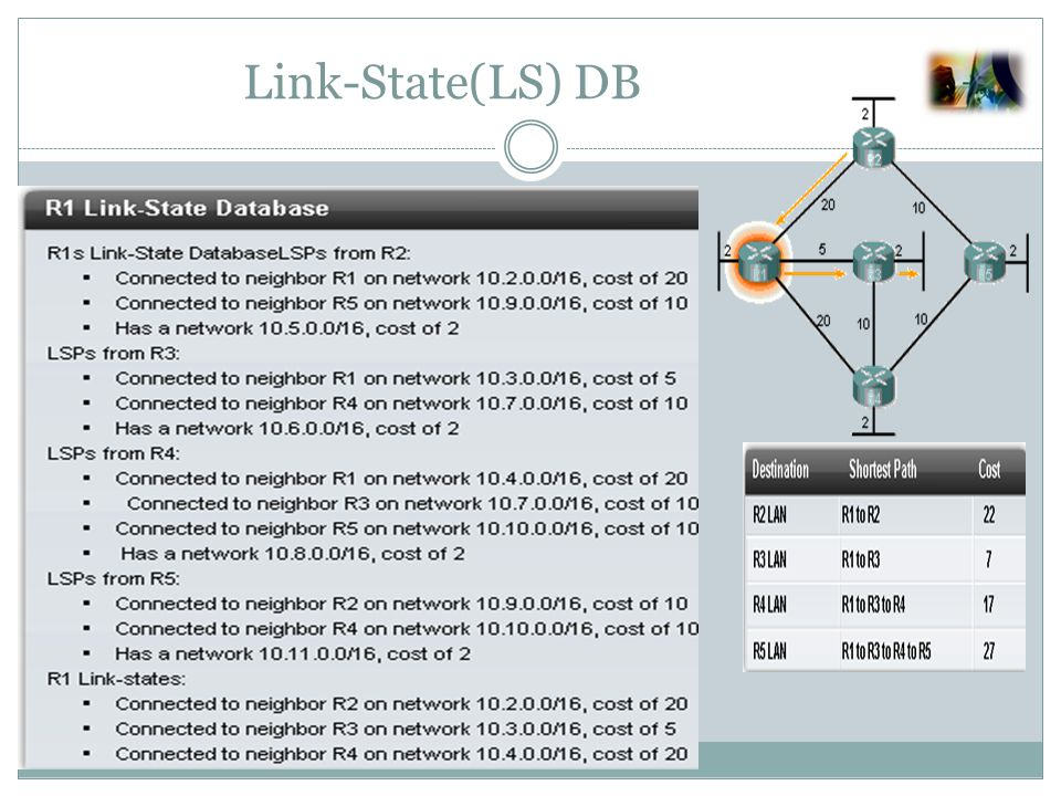 Open Shortest Path First (OSPF ) R1(config)#router ospf process-id Router(config-router)#network network-address wildcard-ask area area-id OSPF uses cost as the metric when cost =( 108 / bandwidth)